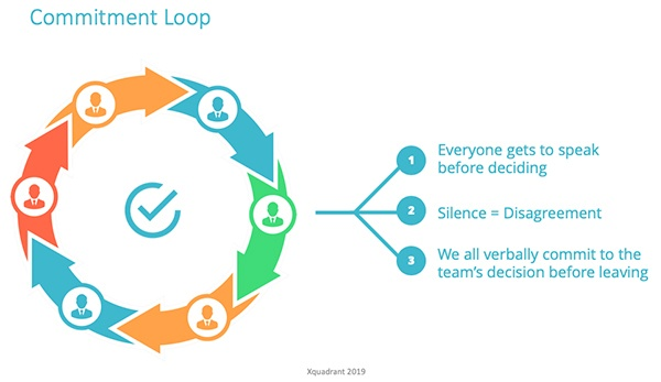 Commitment Loop Xquadrant