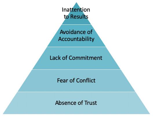 Five Dsyfunctions Of A Team Lencioni Pyramid