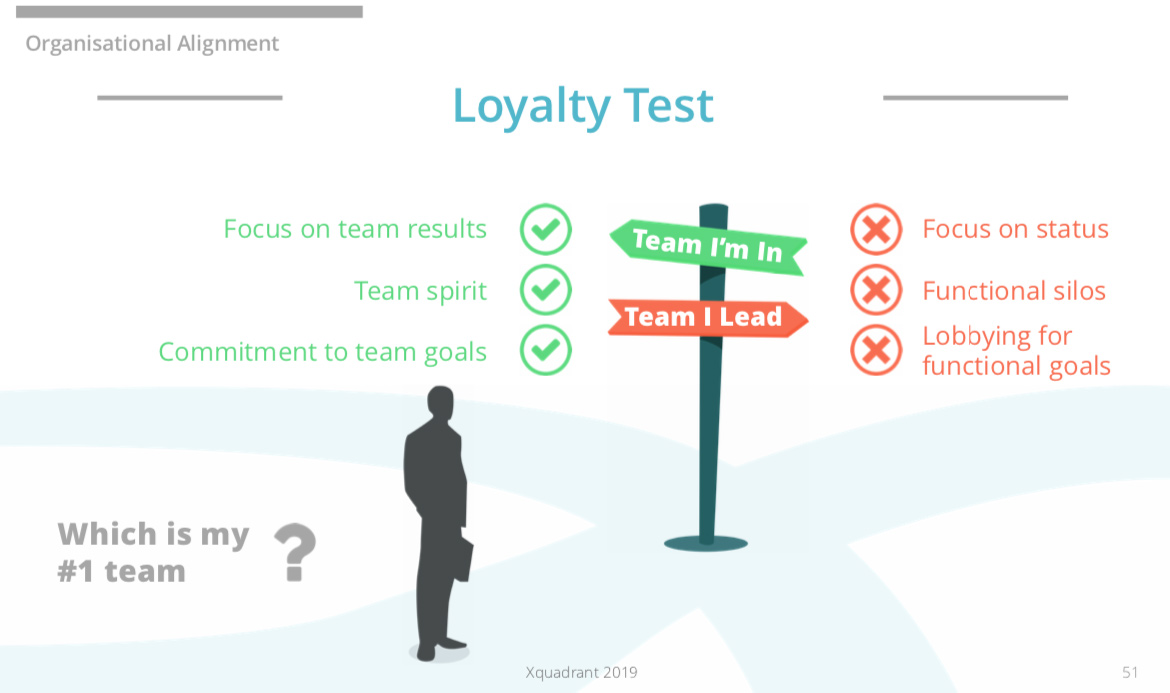 Five Dsyfunctions Of A Team Loyalty Test