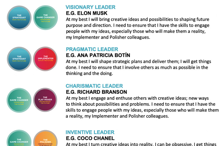 GC Index - Leadership Styles