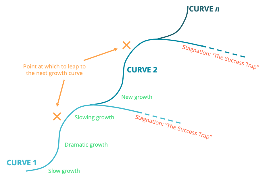 Growth Curves