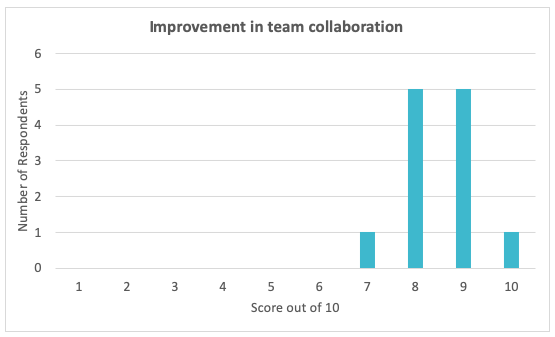 Improvement in Collaboration in team meetings