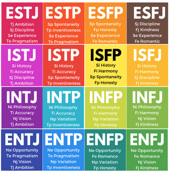MBTI vs GC Index - MBTI
