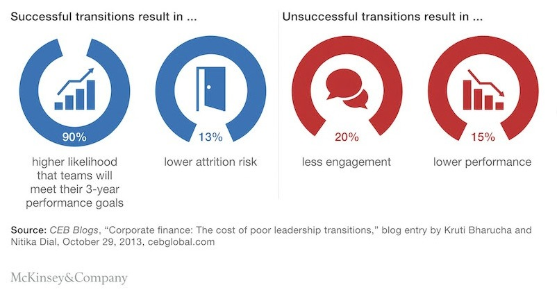 New leader 100 day plan - McKinsey