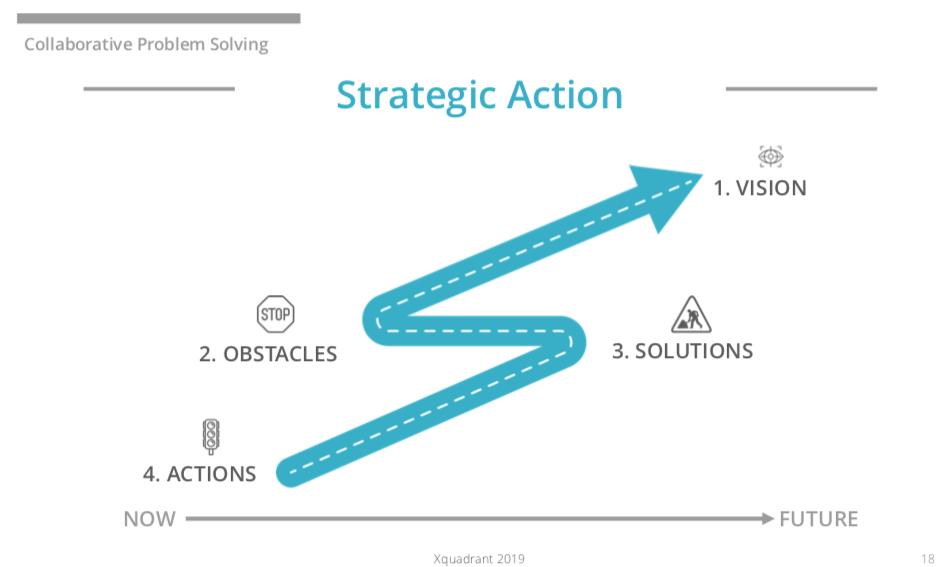 Strategic Action