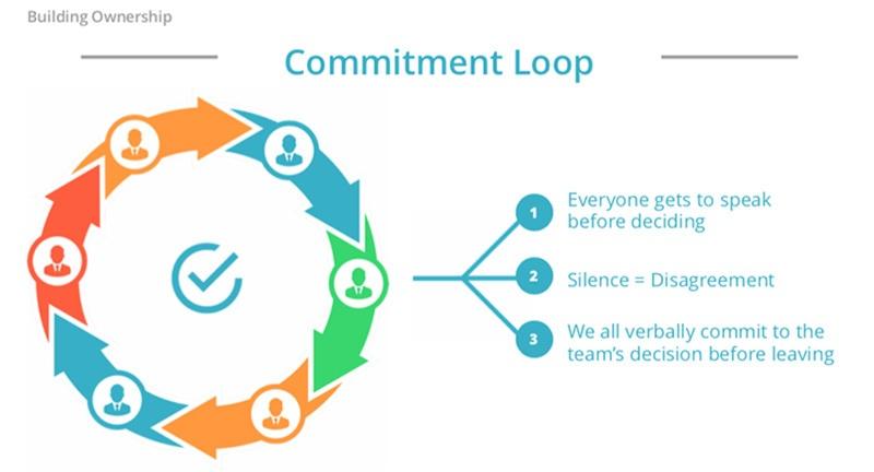 Team engagement - Commitment Loop