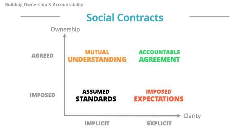 Team engagement - Social Contracts