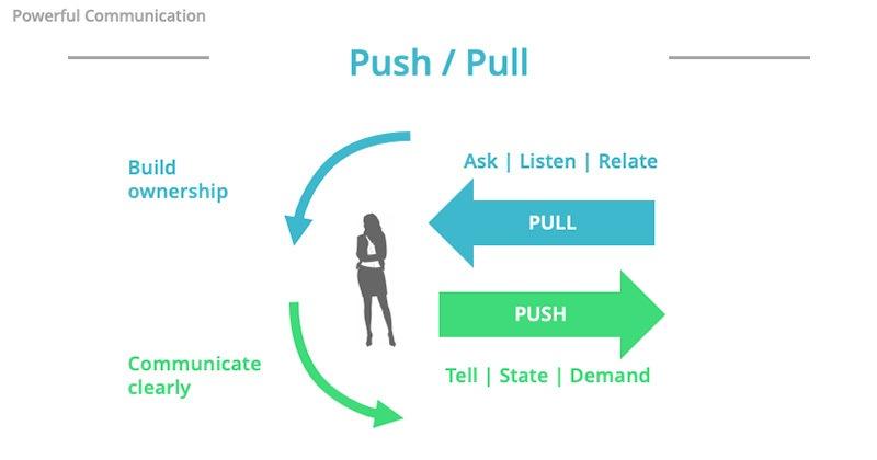 Team engagement - push vs pull