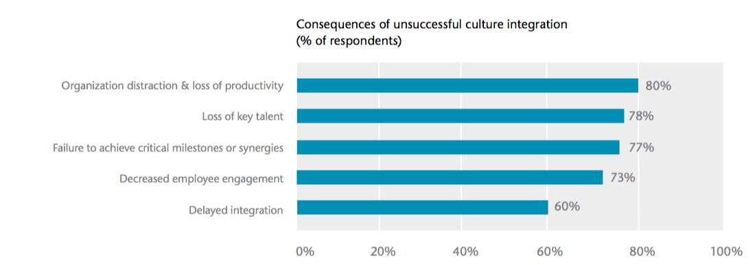 consequences of poor cultural integration post M&A