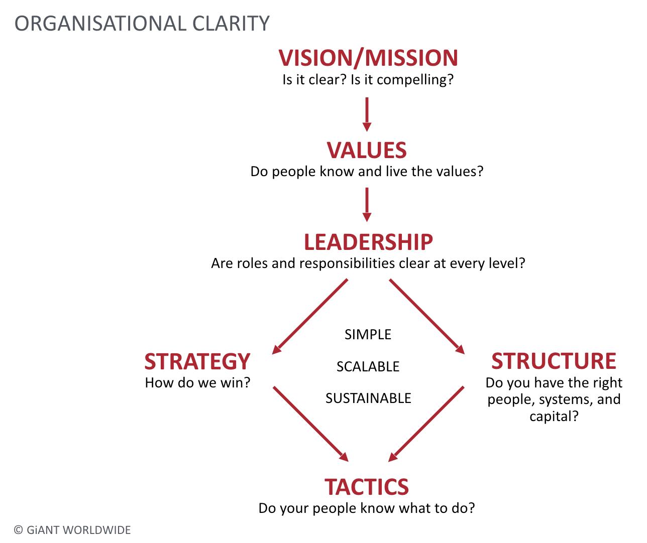 GiANT worldwide organisational clarity model