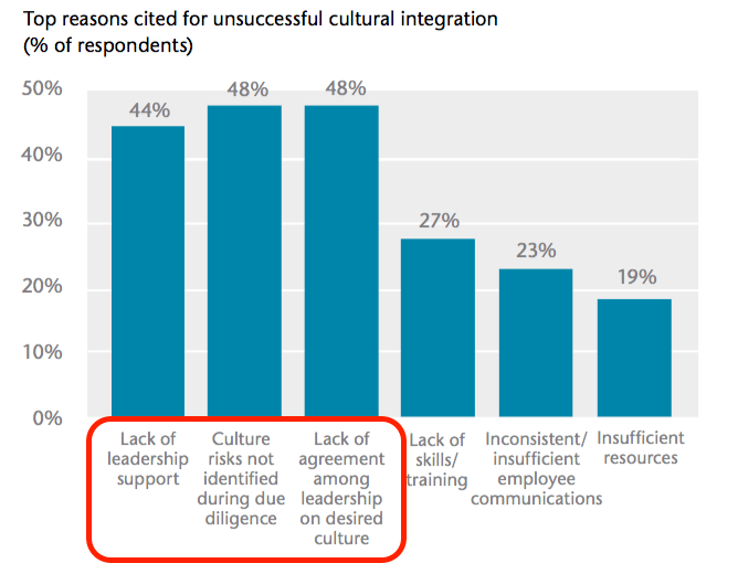 reasons for failure to integrate cultures post M&A
