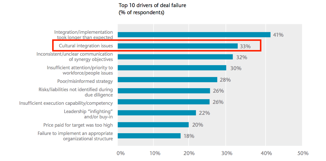 top drivers of M&A deal failure